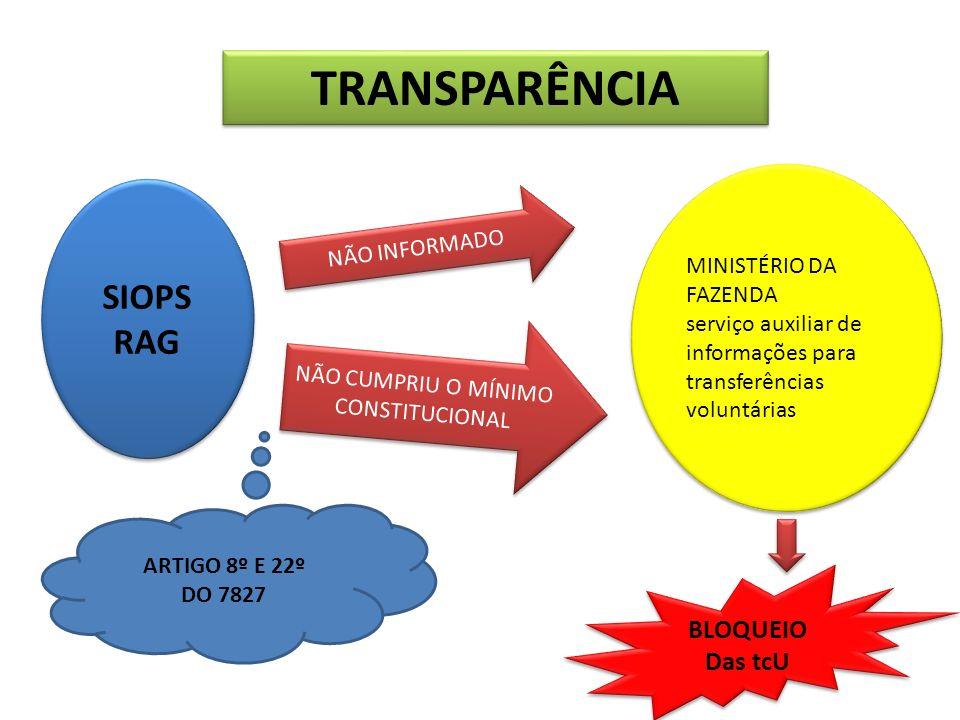 TRANSPARÊNCIA SIOPS RAG SIOPS RAG NÃO INFORMADO NÃO CUMPRIU O MÍNIMO CONSTITUCIONAL MINISTÉRIO DA FAZENDA serviço auxiliar de informações para transfe