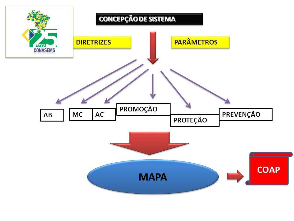 CONCEPÇÃO DE SISTEMA AB MCAC PROMOÇÃO PROTEÇÃO PREVENÇÃO DIRETRIZES PARÂMETROS MAPA COAP