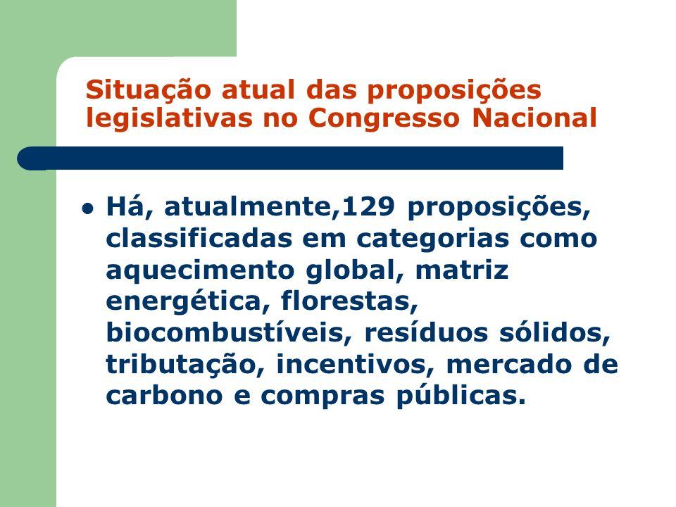Situação atual das proposições legislativas no Congresso Nacional Há, atualmente,129 proposições, classificadas em categorias como aquecimento global,