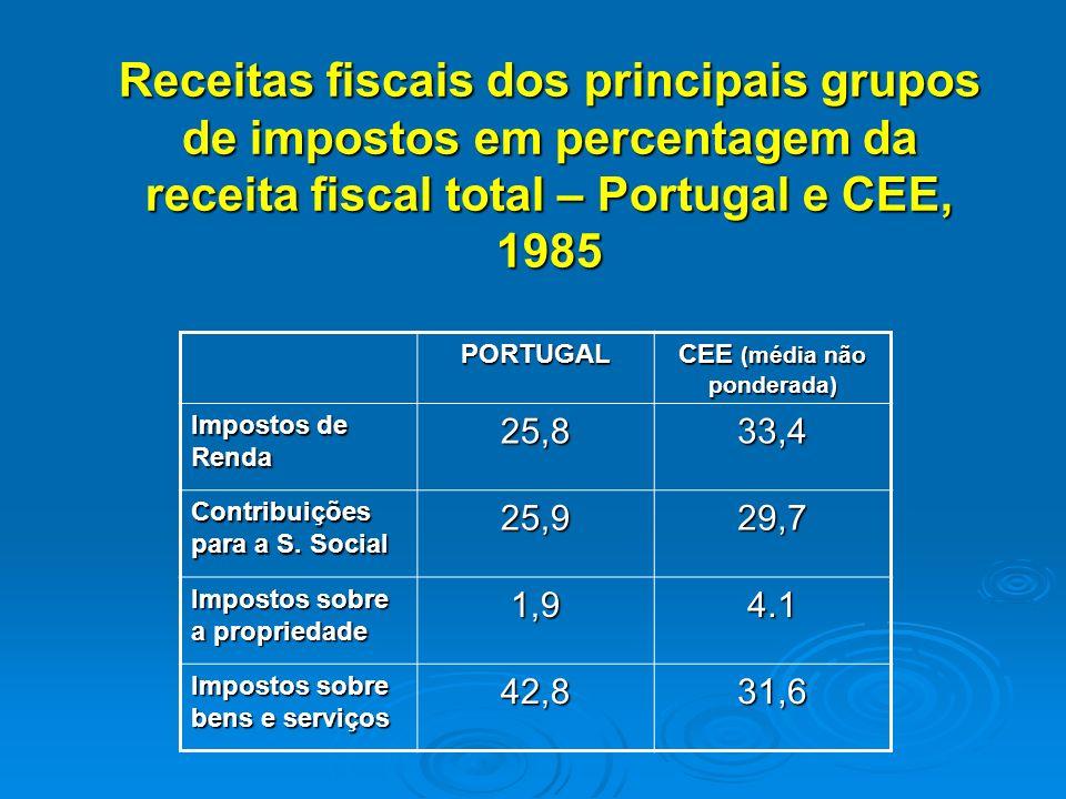 Receitas fiscais dos principais grupos de impostos em percentagem da receita fiscal total – Portugal e CEE, 1985 PORTUGAL CEE (média não ponderada) Impostos de Renda 25,833,4 Contribuições para a S.