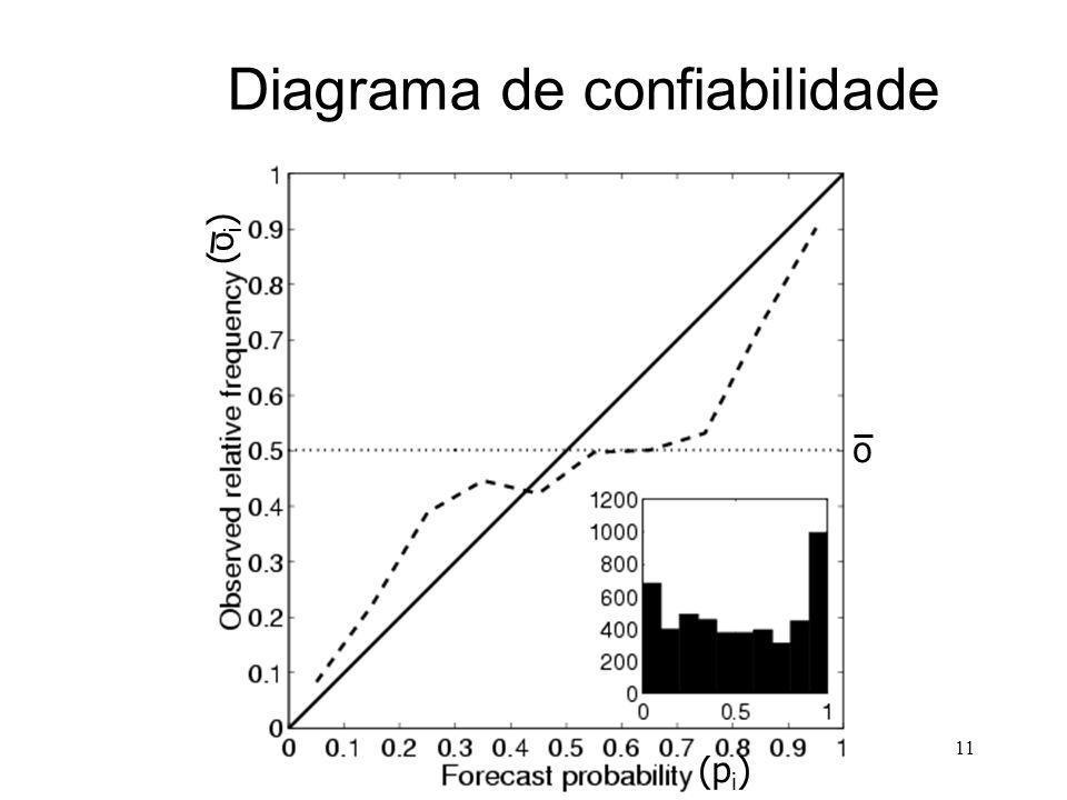 11 Diagrama de confiabilidade (p i ) (o i ) o