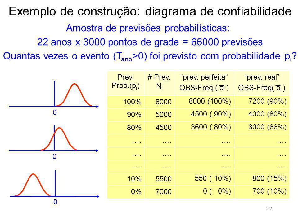 12 Exemplo de construção: diagrama de confiabilidade 700 (10%) 0 ( 0%) 7000 0% 800 (15%) 550 ( 10%) 5500 10% …. 3000 (66%) 3600 ( 80%) 4500 80% 4000 (