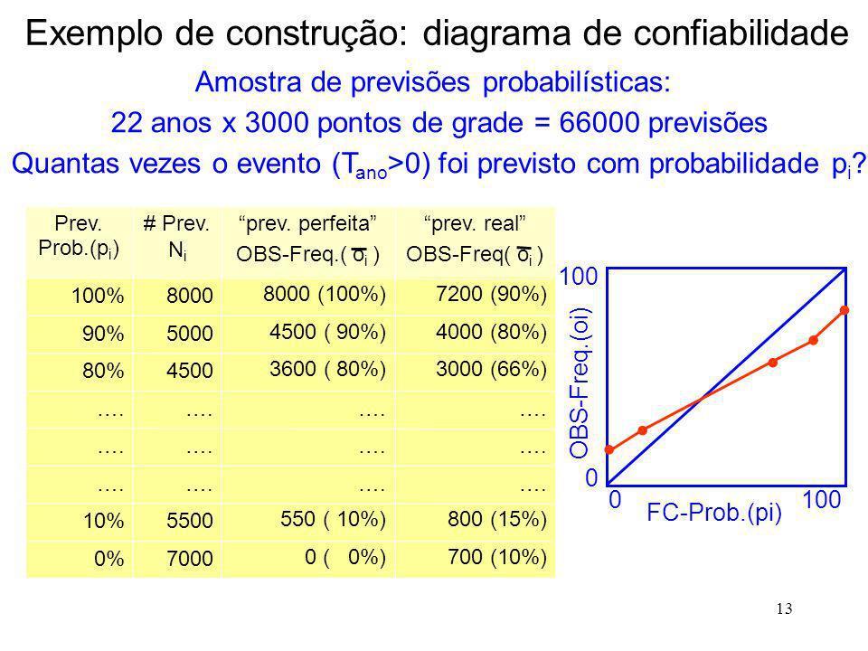 13 700 (10%) 0 ( 0%) 7000 0% 800 (15%) 550 ( 10%) 5500 10% …. 3000 (66%) 3600 ( 80%) 4500 80% 4000 (80%) 4500 ( 90%) 5000 90% 7200 (90%) 8000 (100%) 8