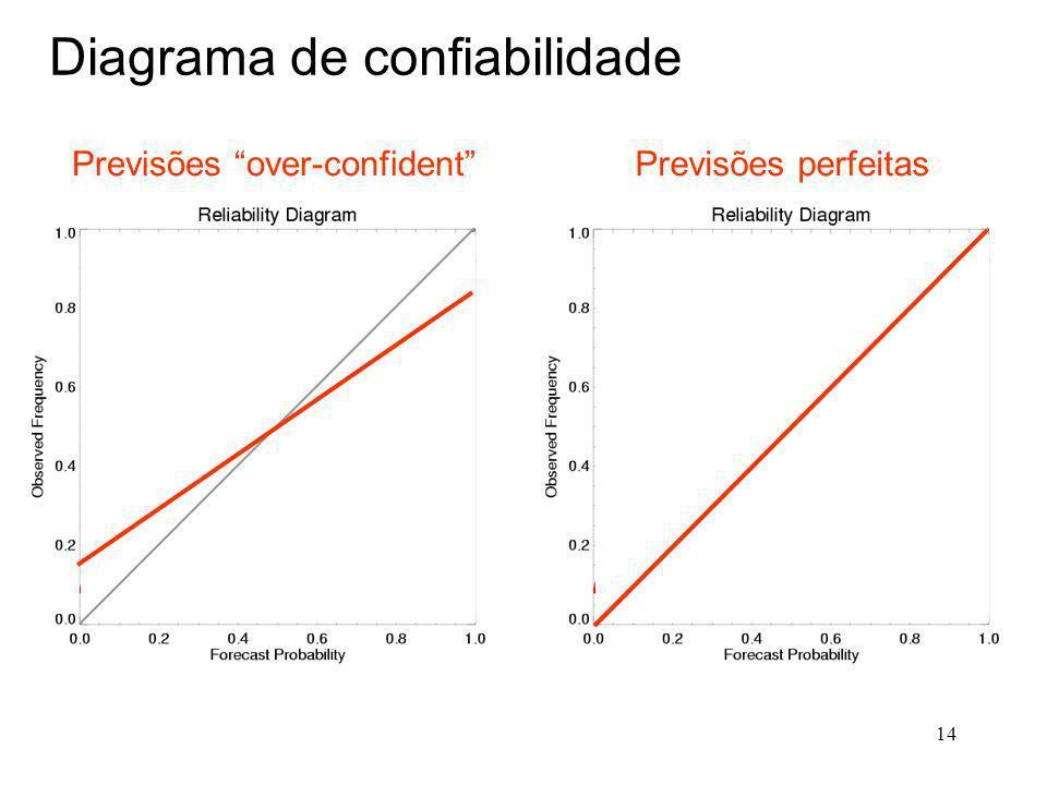 14 Diagrama de confiabilidade Previsões over-confidentPrevisões perfeitas