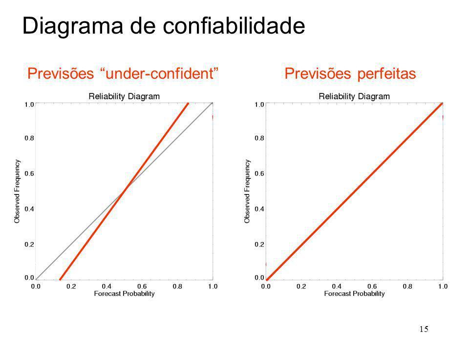 15 Previsões under-confident Diagrama de confiabilidade Previsões perfeitas