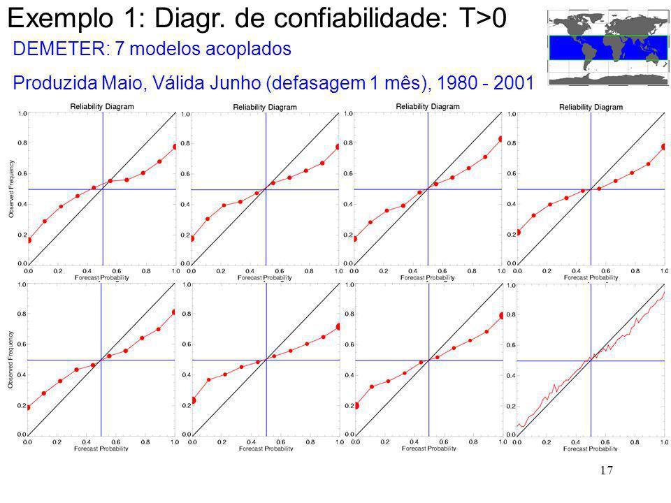 17 Exemplo 1: Diagr. de confiabilidade: T>0 DEMETER: 7 modelos acoplados Produzida Maio, Válida Junho (defasagem 1 mês), 1980 - 2001