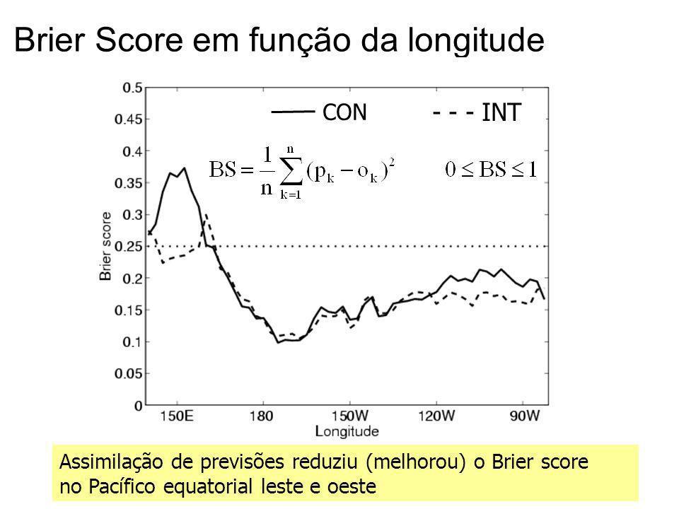 19 Brier Score em função da longitude Assimilação de previsões reduziu (melhorou) o Brier score no Pacífico equatorial leste e oeste CON - - - INT