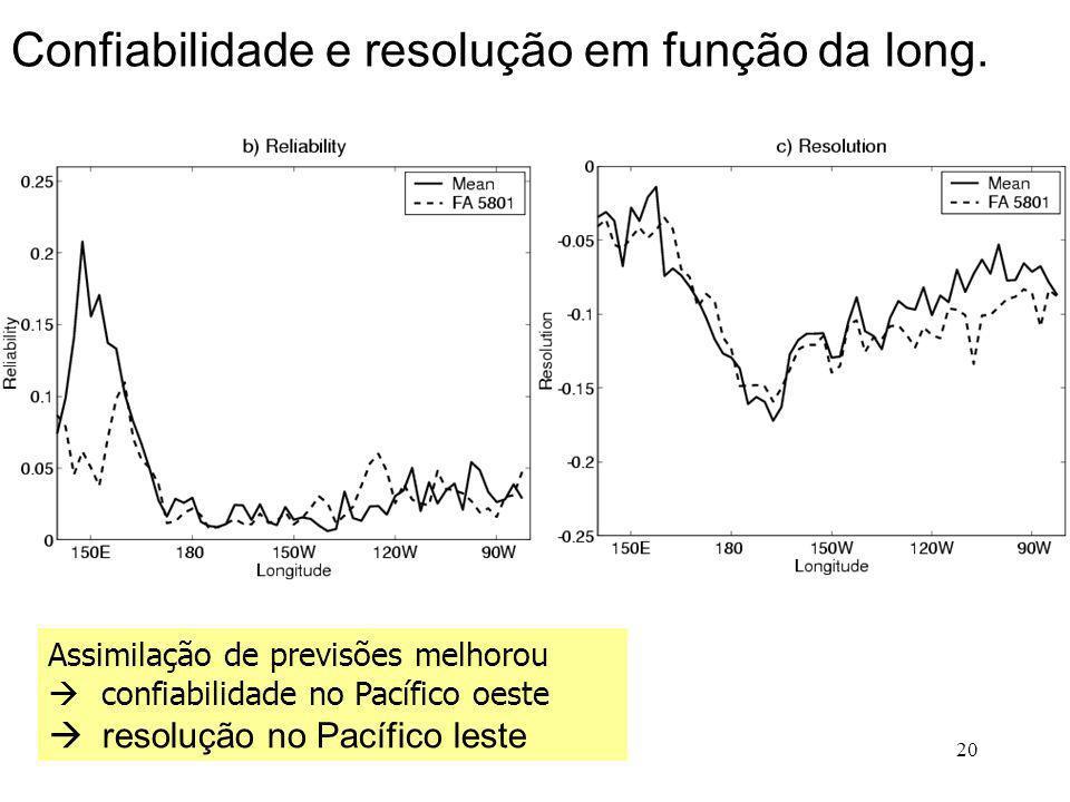 20 Assimilação de previsões melhorou confiabilidade no Pacífico oeste resolução no Pacífico leste Confiabilidade e resolução em função da long.