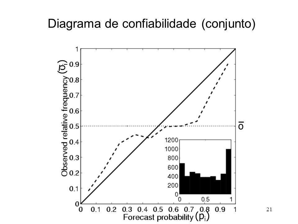 21 Diagrama de confiabilidade (conjunto) (p i ) (o i ) o