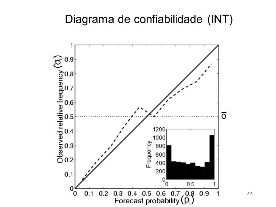 22 o (p i ) (o i ) Diagrama de confiabilidade (INT)