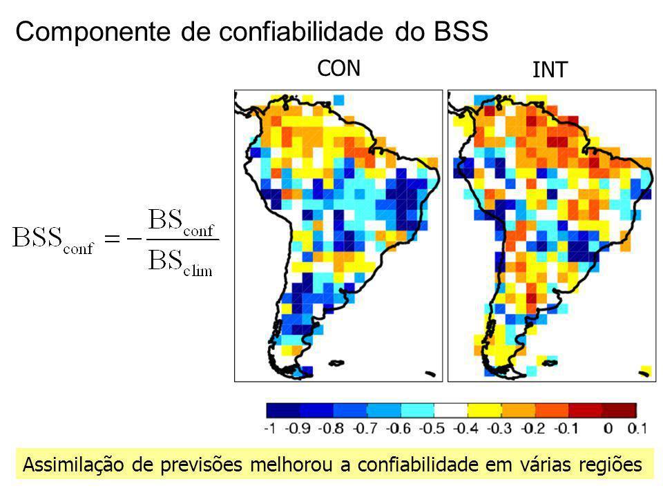 25 Componente de confiabilidade do BSS Assimilação de previsões melhorou a confiabilidade em várias regiões CON INT