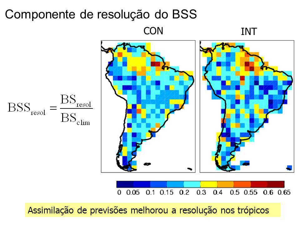 26 Componente de resolução do BSS Assimilação de previsões melhorou a resolução nos trópicos CON INT