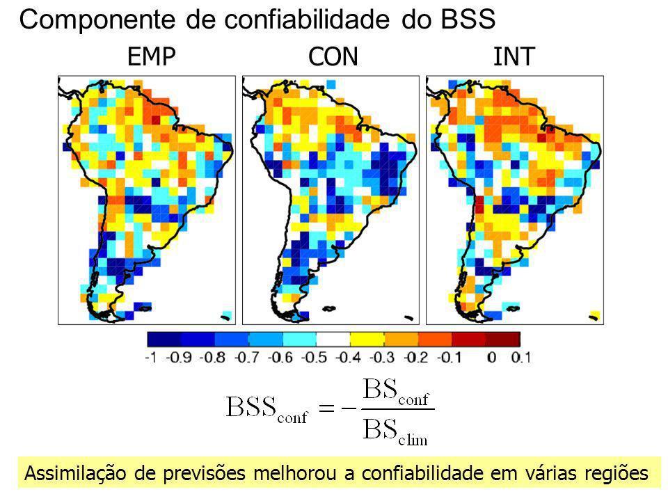 29 Componente de confiabilidade do BSS Assimilação de previsões melhorou a confiabilidade em várias regiões EMPCONINT