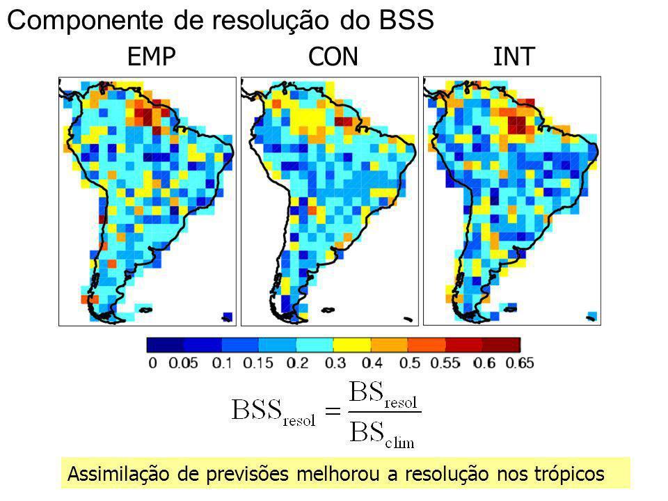 30 Componente de resolução do BSS Assimilação de previsões melhorou a resolução nos trópicos EMPCONINT
