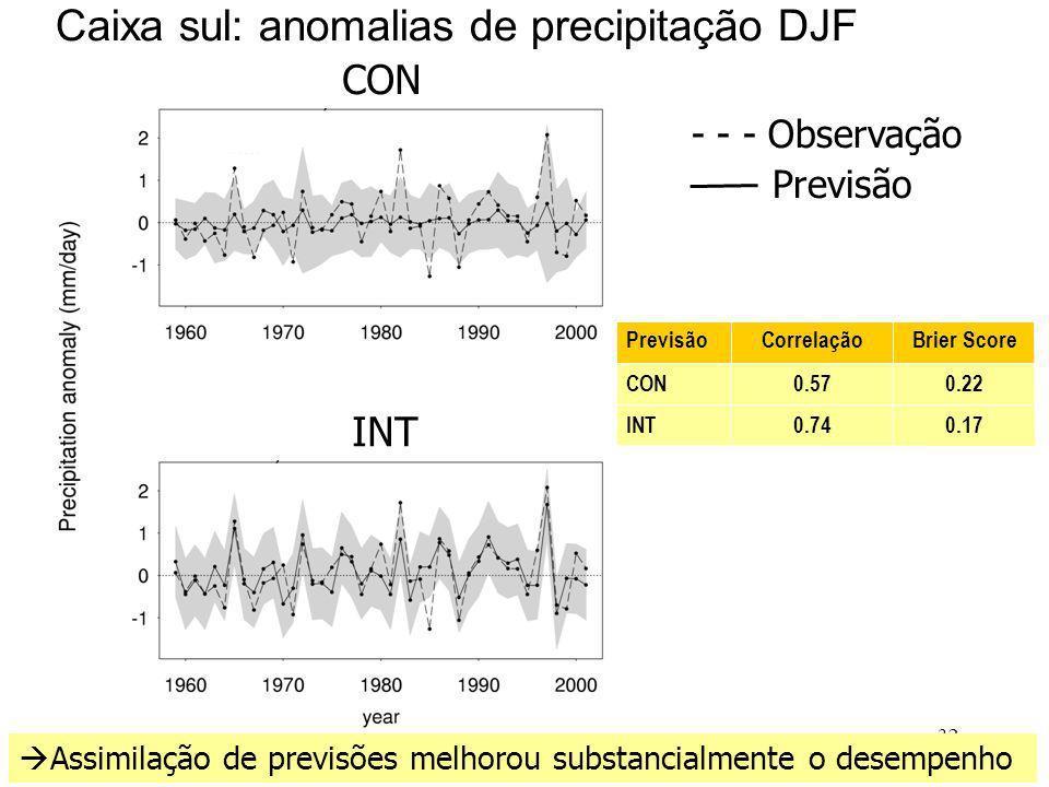 32 0.170.74INT 0.220.57CON Brier ScoreCorrelaçãoPrevisão Caixa sul: anomalias de precipitação DJF CON INT Assimilação de previsões melhorou substancialmente o desempenho - - - Observação Previsão