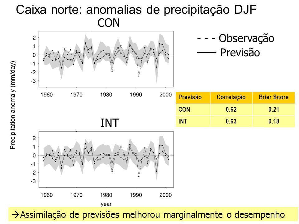 33 Caixa norte: anomalias de precipitação DJF 0.180.63INT 0.210.62CON Brier ScoreCorrelaçãoPrevisão Assimilação de previsões melhorou marginalmente o desempenho CON INT - - - Observação Previsão