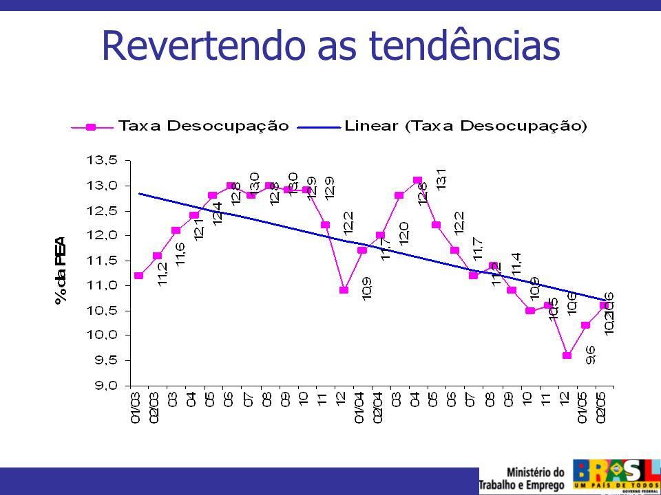 MINISTÉRIO DO TRABALHO E EMPREGO Revertendo as tendências