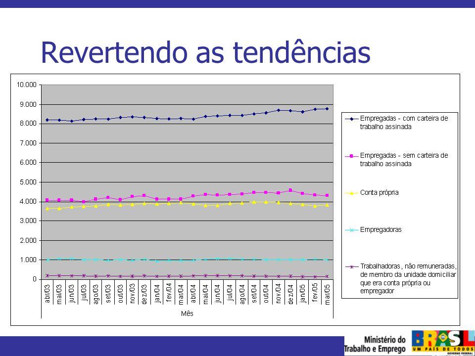 MINISTÉRIO DO TRABALHO E EMPREGO Por que revertemos as tendências.