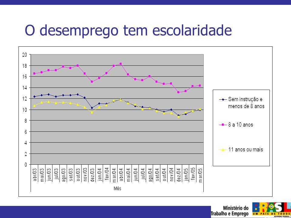 MINISTÉRIO DO TRABALHO E EMPREGO O desemprego tem escolaridade