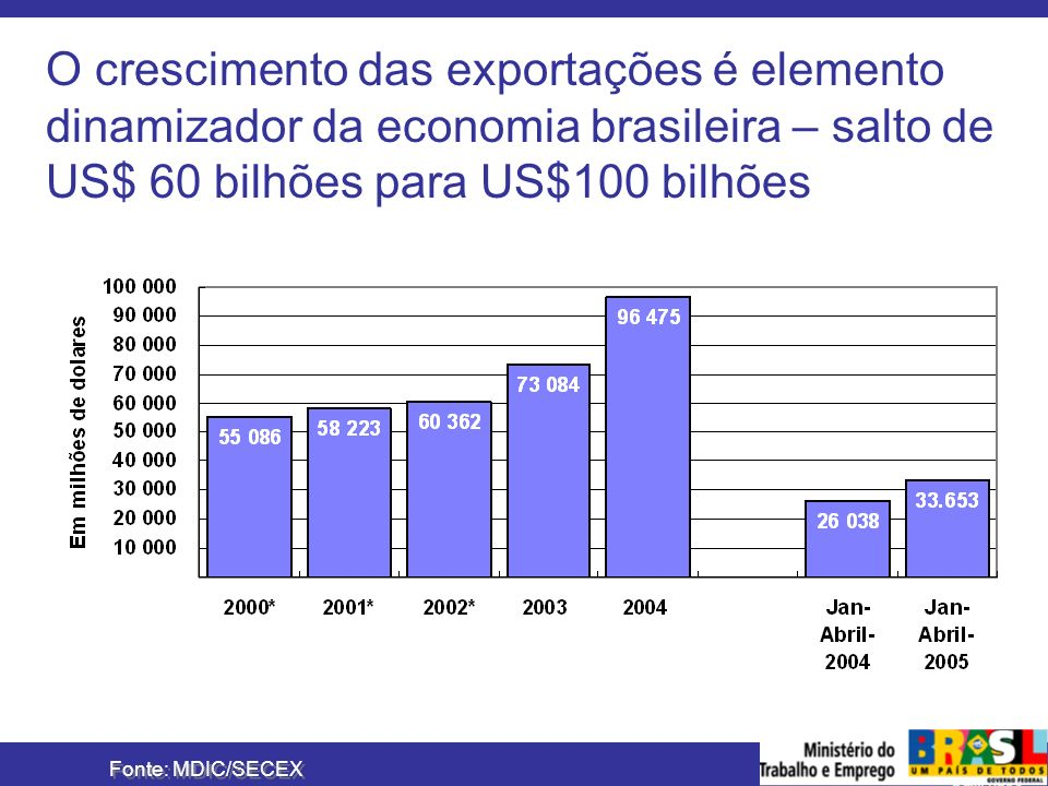 MINISTÉRIO DO TRABALHO E EMPREGO O crescimento das exportações é elemento dinamizador da economia brasileira – salto de US$ 60 bilhões para US$100 bil