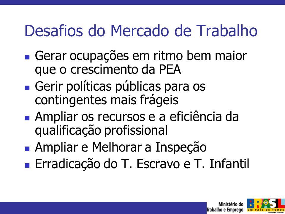 MINISTÉRIO DO TRABALHO E EMPREGO Desafios do Mercado de Trabalho Gerar ocupações em ritmo bem maior que o crescimento da PEA Gerir políticas públicas