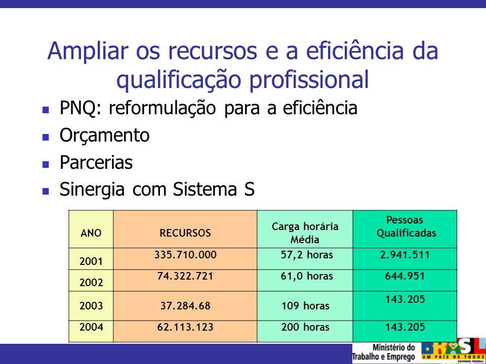 MINISTÉRIO DO TRABALHO E EMPREGO Ampliar os recursos e a eficiência da qualificação profissional PNQ: reformulação para a eficiência Orçamento Parceri