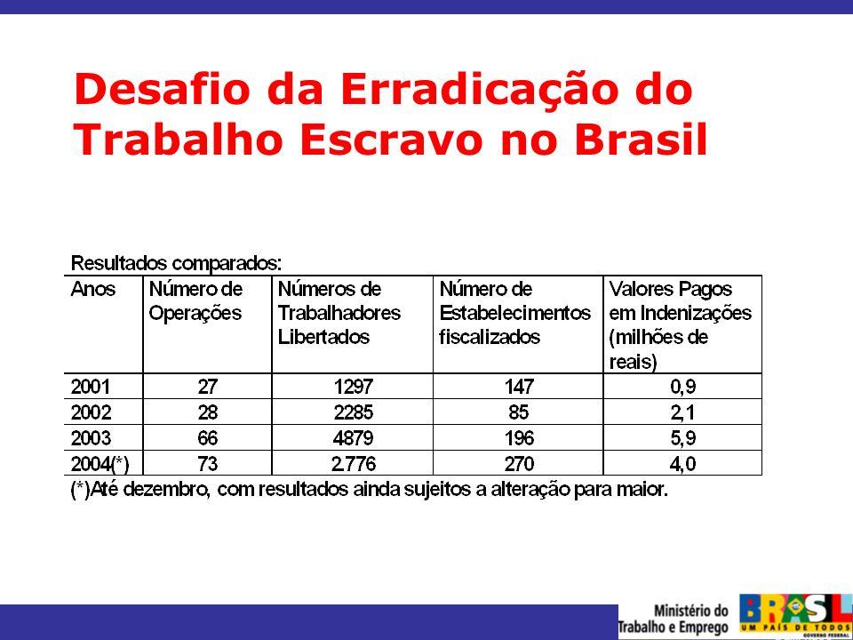 MINISTÉRIO DO TRABALHO E EMPREGO Desafio da Erradicação do Trabalho Escravo no Brasil