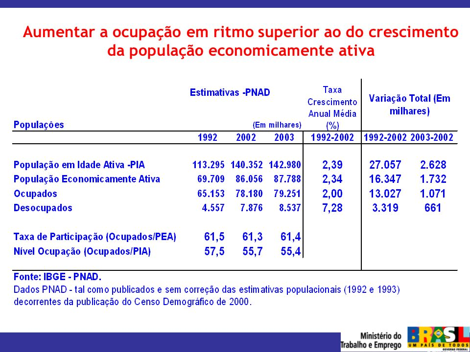 MINISTÉRIO DO TRABALHO E EMPREGO Aumentar a ocupação em ritmo superior ao do crescimento da população economicamente ativa