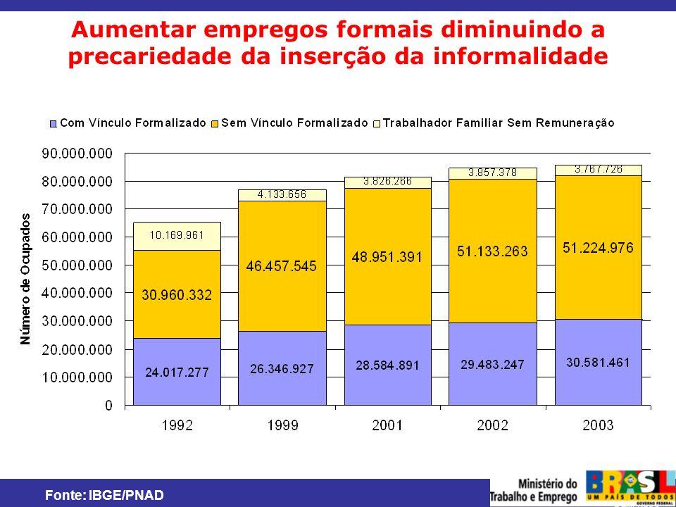 MINISTÉRIO DO TRABALHO E EMPREGO Aumentar empregos formais diminuindo a precariedade da inserção da informalidade Fonte: IBGE/PNAD