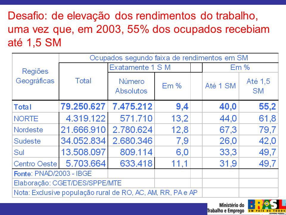 MINISTÉRIO DO TRABALHO E EMPREGO Desafio: de elevação dos rendimentos do trabalho, uma vez que, em 2003, 55% dos ocupados recebiam até 1,5 SM