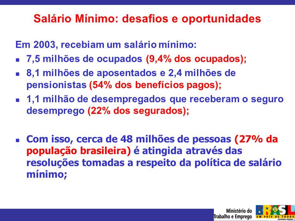 MINISTÉRIO DO TRABALHO E EMPREGO Salário Mínimo: desafios e oportunidades Em 2003, recebiam um salário mínimo: 7,5 milhões de ocupados (9,4% dos ocupa