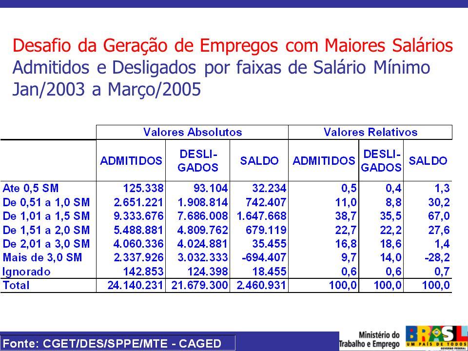 MINISTÉRIO DO TRABALHO E EMPREGO Desafio da Geração de Empregos com Maiores Salários Admitidos e Desligados por faixas de Salário Mínimo Jan/2003 a Ma