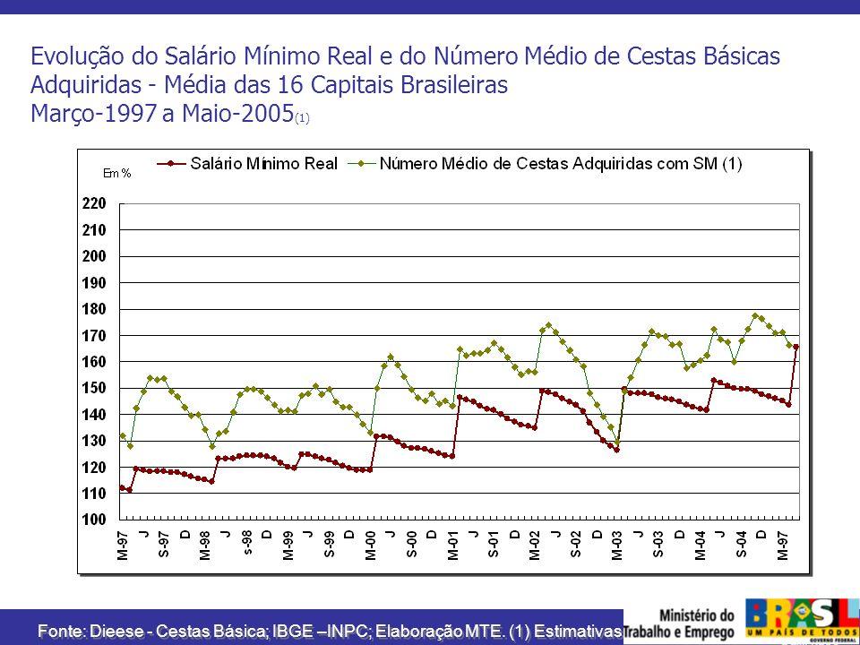 MINISTÉRIO DO TRABALHO E EMPREGO Evolução do Salário Mínimo Real e do Número Médio de Cestas Básicas Adquiridas - Média das 16 Capitais Brasileiras Ma