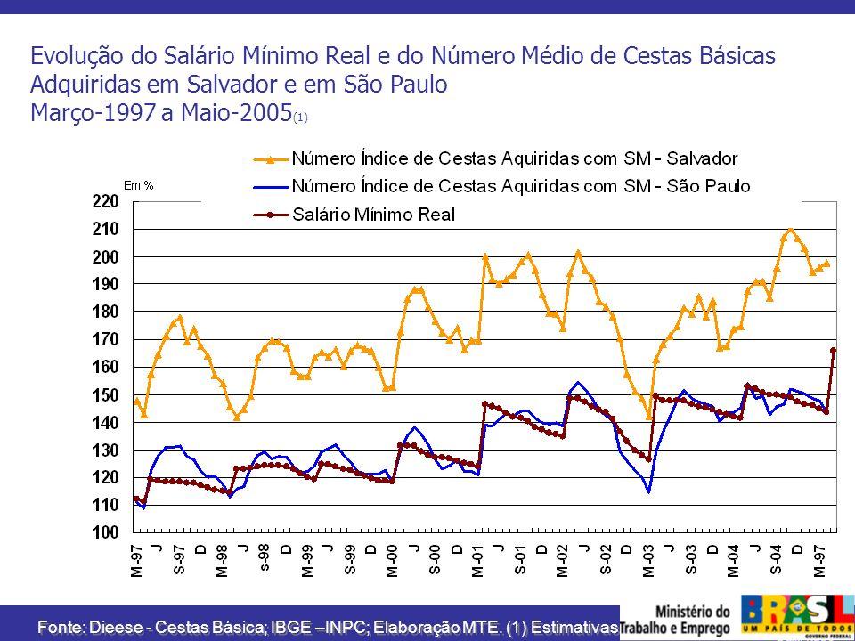 MINISTÉRIO DO TRABALHO E EMPREGO Evolução do Salário Mínimo Real e do Número Médio de Cestas Básicas Adquiridas em Salvador e em São Paulo Março-1997