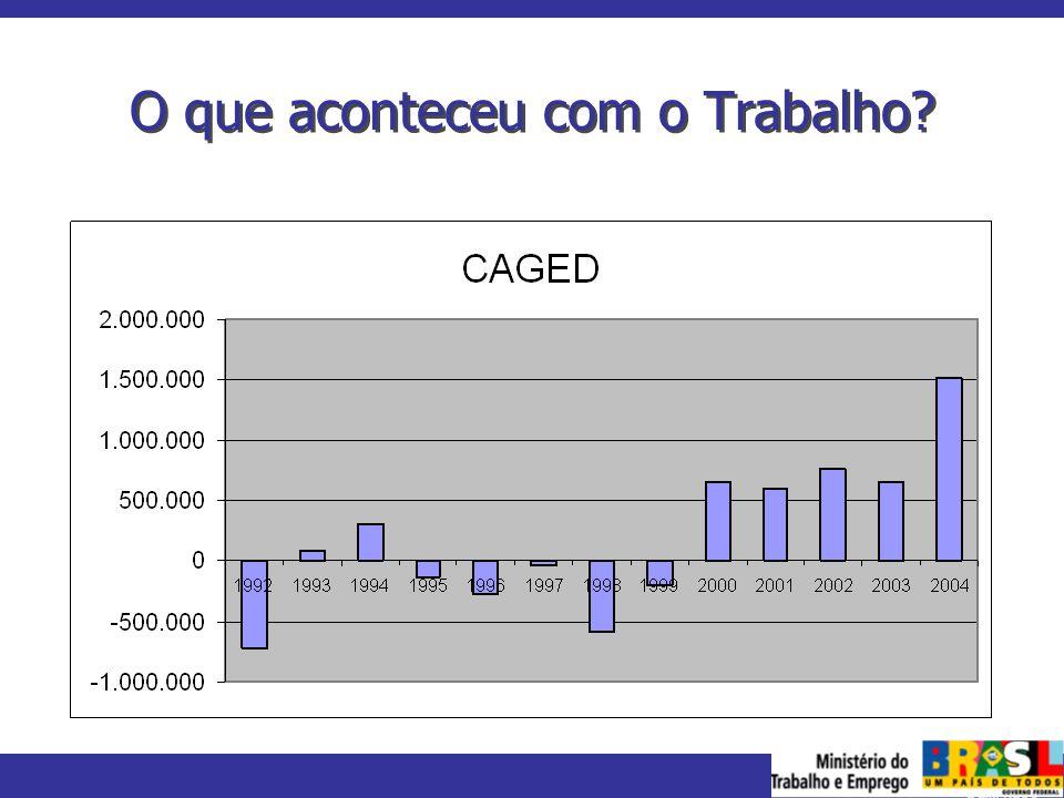 MINISTÉRIO DO TRABALHO E EMPREGO Desemprego aumenta PME – IBGE antiga metodologia