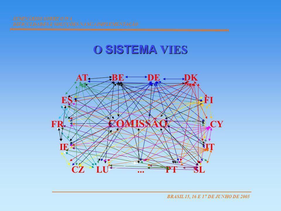O SISTEMA VIES AT BE DE DK ES FI FR COMISSÃO CY IE IT CZ LU... PT SL SEMINÁRIOS SOBRE O IVA DIFICULDADES E SOLUÇÕES NA SUA IMPLEMENTAÇÃO BRASIL 15, 16