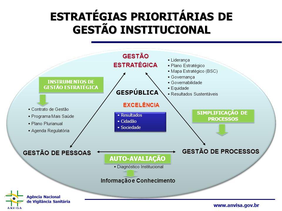 Agência Nacional de Vigilância Sanitária www.anvisa.gov.br ESTRATÉGIAS PRIORITÁRIAS DE GESTÃO INSTITUCIONAL GESTÃOESTRATÉGICA Liderança Plano Estratég