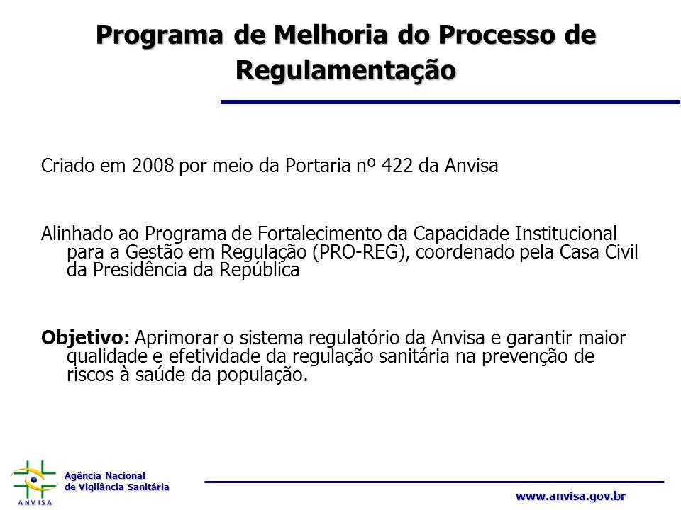 Agência Nacional de Vigilância Sanitária www.anvisa.gov.br Programa de Melhoria do Processo de Regulamentação Criado em 2008 por meio da Portaria nº 4
