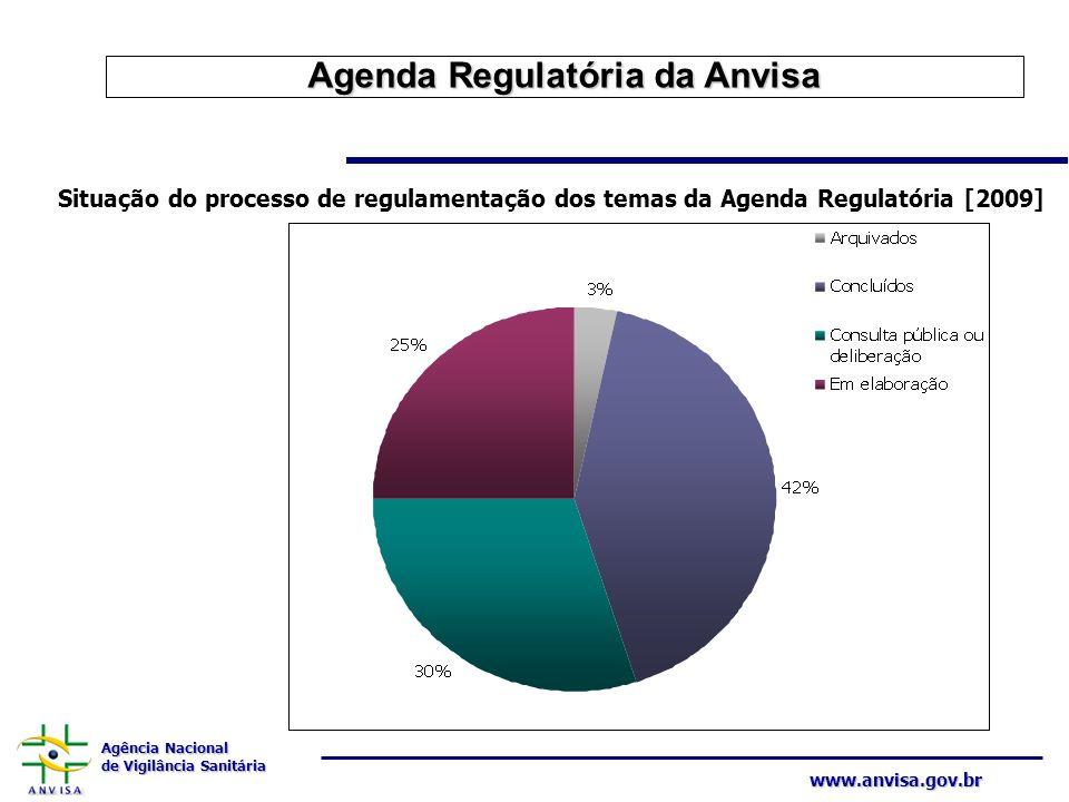 Agência Nacional de Vigilância Sanitária www.anvisa.gov.br Situação do processo de regulamentação dos temas da Agenda Regulatória [2009] Agenda Regula