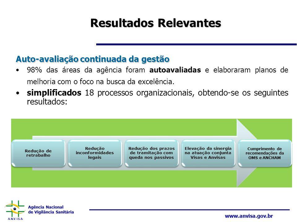 Agência Nacional de Vigilância Sanitária www.anvisa.gov.br Resultados Relevantes Auto-avaliação continuada da gestão 98% das áreas da agência foram au