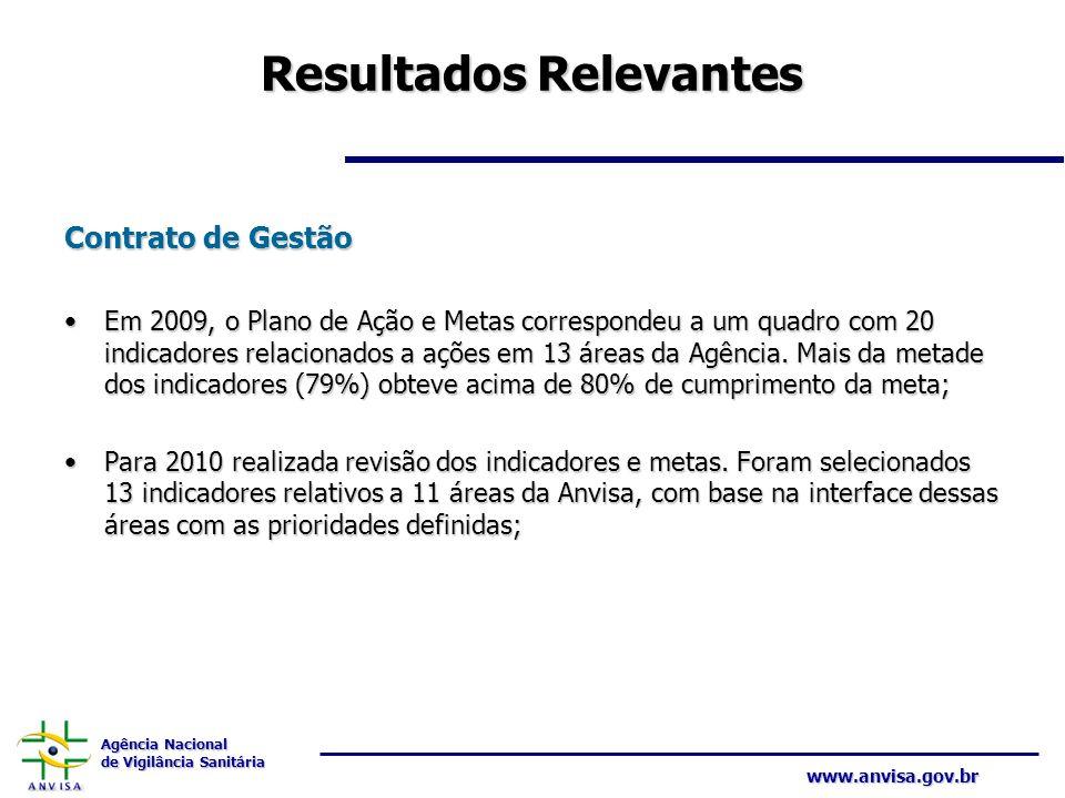 Agência Nacional de Vigilância Sanitária www.anvisa.gov.br Resultados Relevantes Contrato de Gestão Em 2009, o Plano de Ação e Metas correspondeu a um