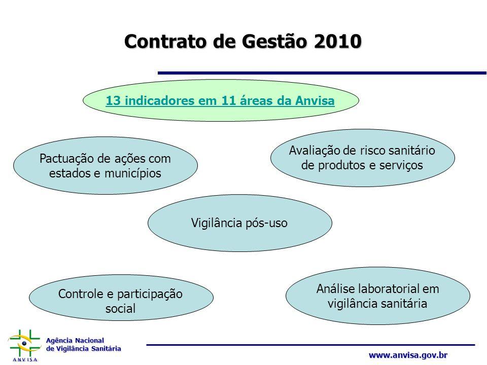 Agência Nacional de Vigilância Sanitária www.anvisa.gov.br Contrato de Gestão 2010 13 indicadores em 11 áreas da AnvisaPactuação de ações com estados