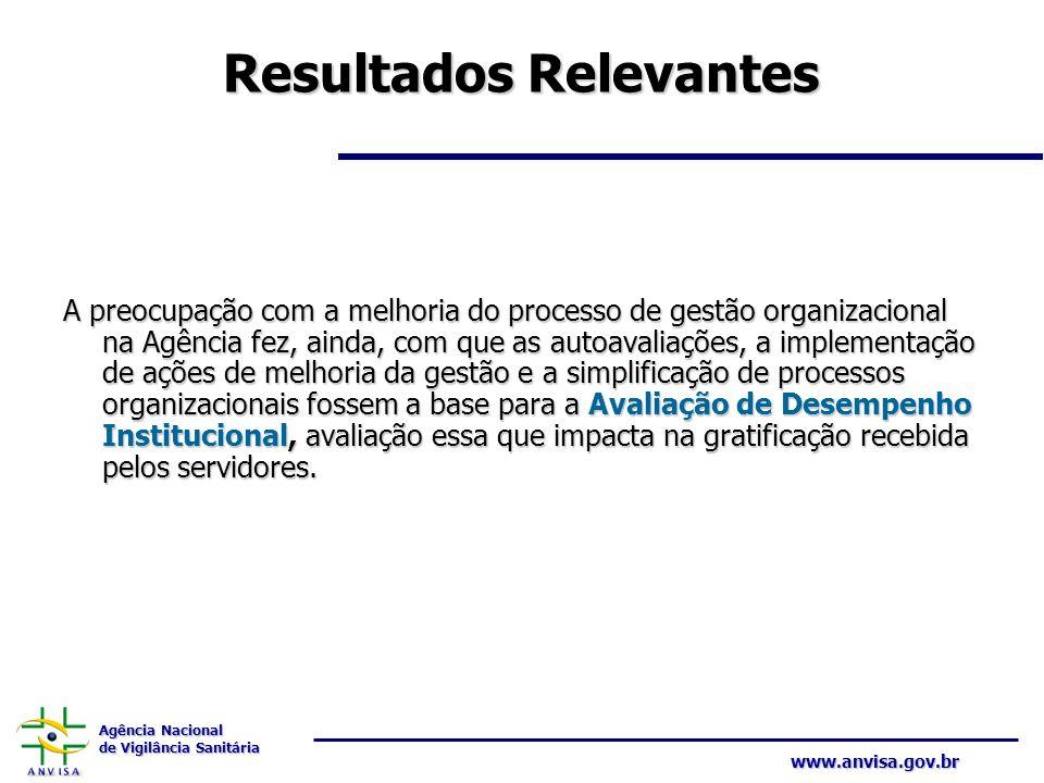Agência Nacional de Vigilância Sanitária www.anvisa.gov.br Resultados Relevantes A preocupação com a melhoria do processo de gestão organizacional na