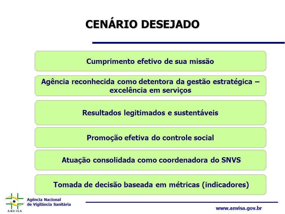 Agência Nacional de Vigilância Sanitária www.anvisa.gov.br CENÁRIO DESEJADO Agência reconhecida como detentora da gestão estratégica – excelência em s