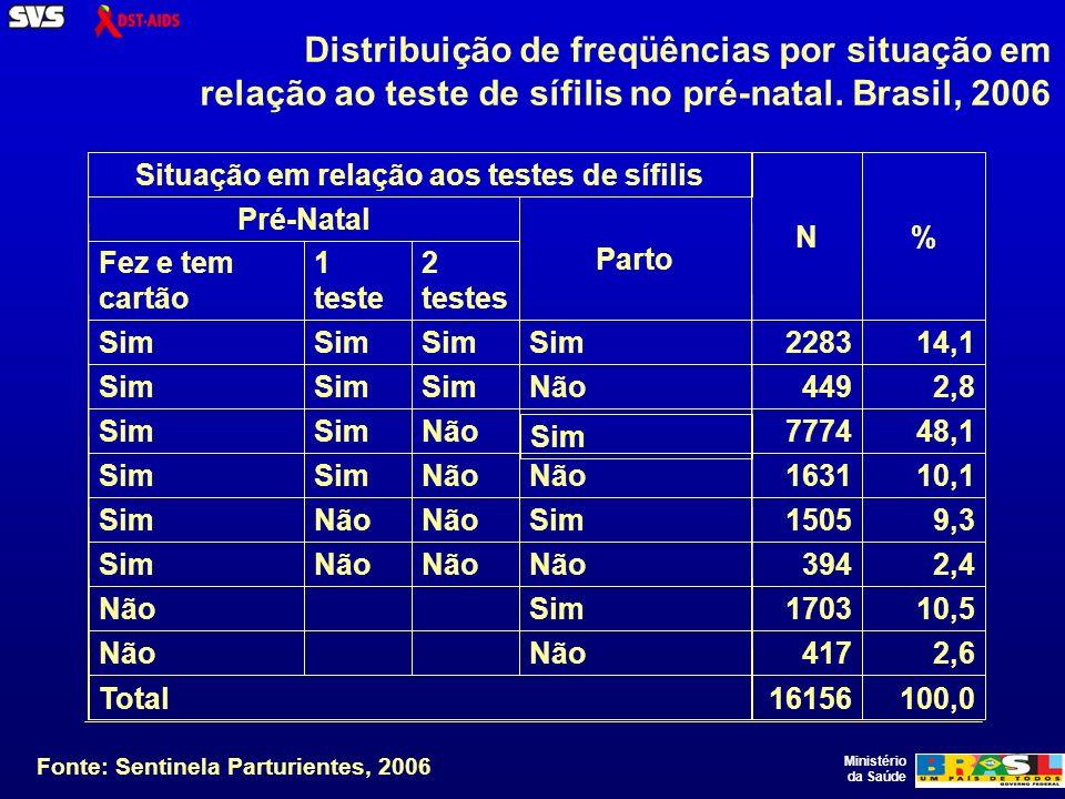 Ministério da Saúde Distribuição de freqüências por situação em relação ao teste de sífilis no pré-natal.