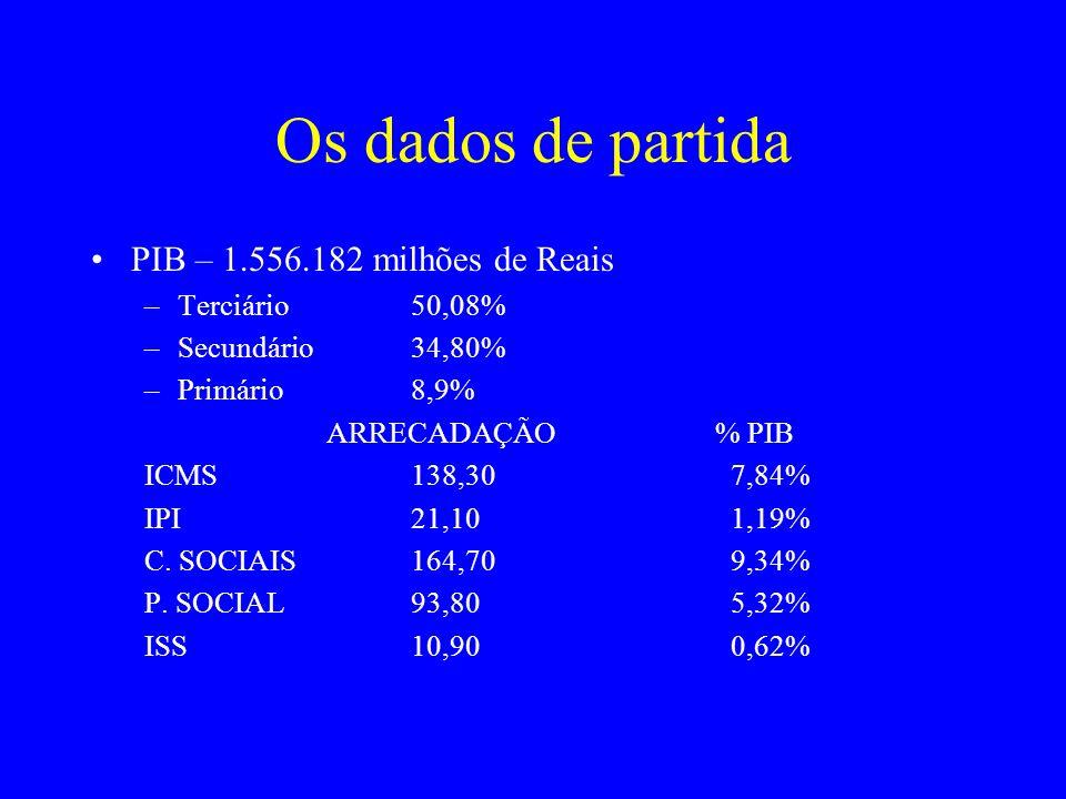 Os dados de partida PIB – 1.556.182 milhões de Reais –Terciário50,08% –Secundário34,80% –Primário8,9% ARRECADAÇÃO % PIB ICMS138,307,84% IPI21,101,19%