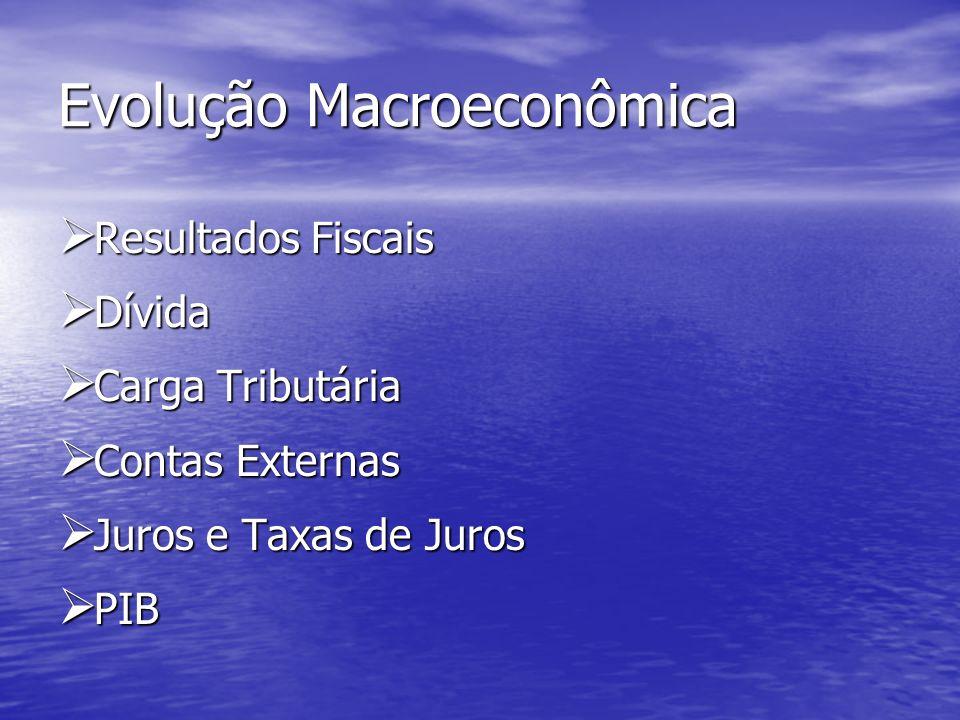 Evolução Macroeconômica Resultados Fiscais Resultados Fiscais Dívida Dívida Carga Tributária Carga Tributária Contas Externas Contas Externas Juros e Taxas de Juros Juros e Taxas de Juros PIB PIB