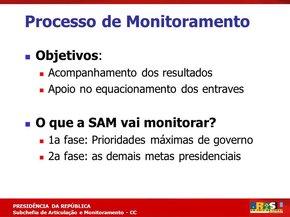 Planejamento Estratégico PRESIDÊNCIA DA REPÚBLICA Subchefia de Articulação e Monitoramento - CC Processo de Monitoramento Objetivos: Acompanhamento do