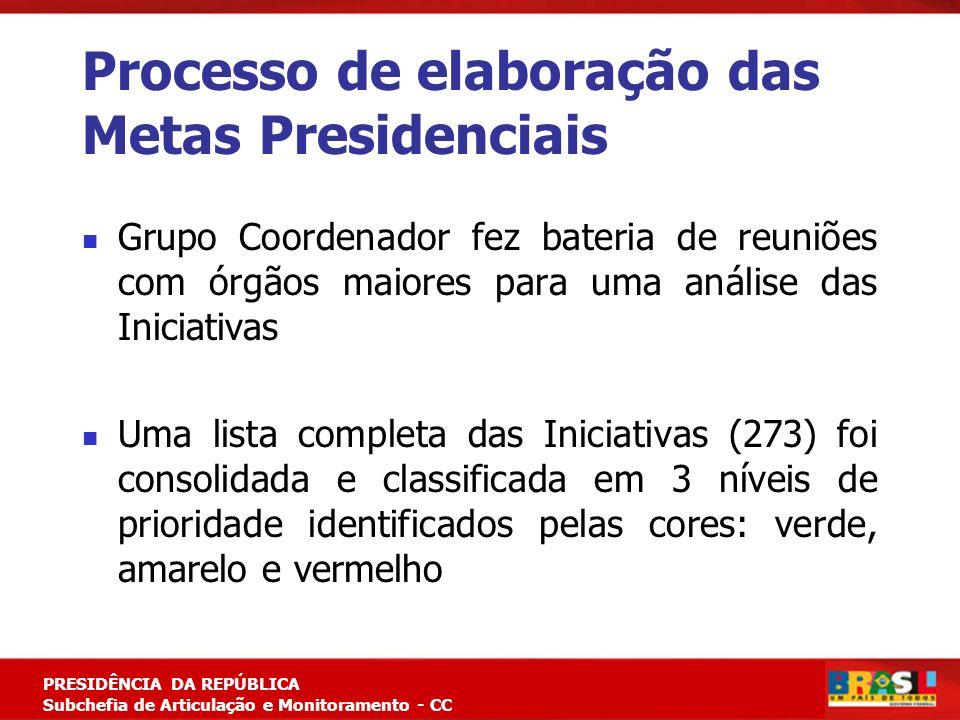 Planejamento Estratégico PRESIDÊNCIA DA REPÚBLICA Subchefia de Articulação e Monitoramento - CC Processo de elaboração das Metas Presidenciais Grupo C