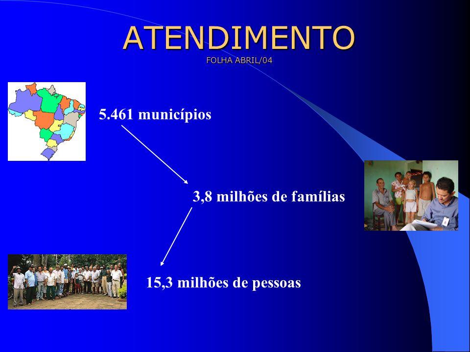 ATENDIMENTO FOLHA ABRIL/04 5.461 municípios 3,8 milhões de famílias 15,3 milhões de pessoas